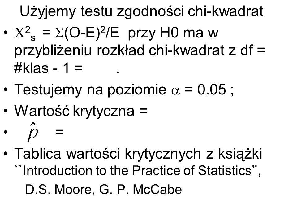Użyjemy testu zgodności chi-kwadrat 2 s = (O-E) 2 /E przy H0 ma w przybliżeniu rozkład chi-kwadrat z df = #klas - 1 =. Testujemy na poziomie = 0.05 ;