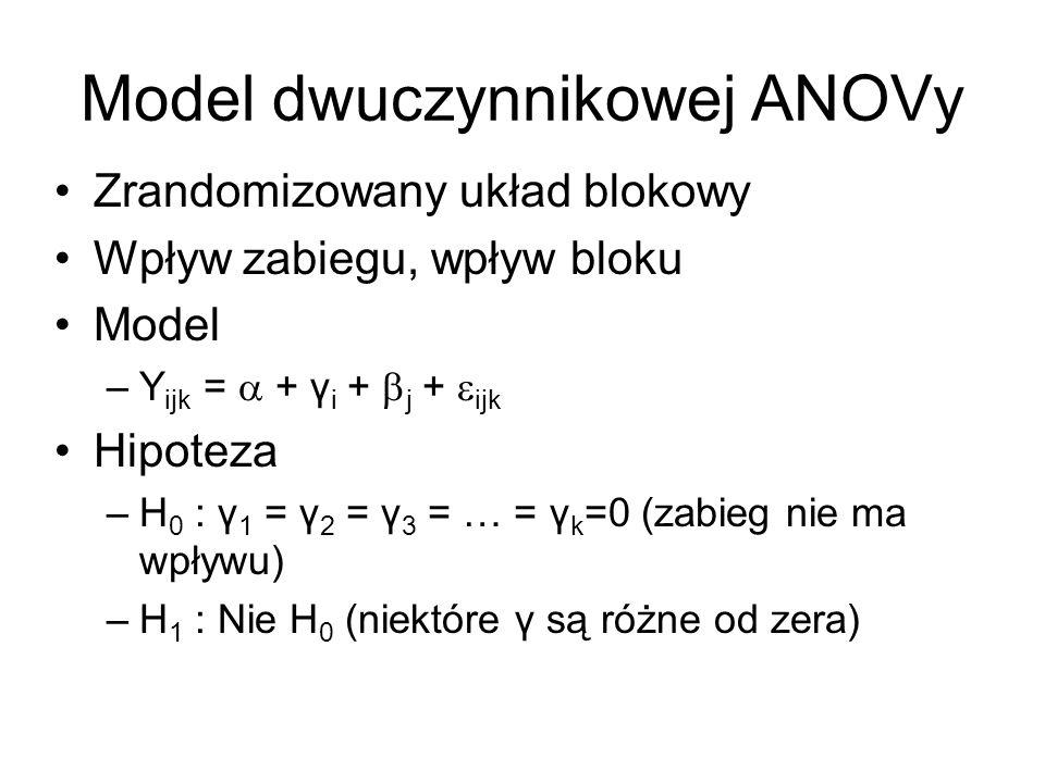 Model dwuczynnikowej ANOVy Zrandomizowany układ blokowy Wpływ zabiegu, wpływ bloku Model –Y ijk = + γ i + j + ijk Hipoteza –H 0 : γ 1 = γ 2 = γ 3 = …