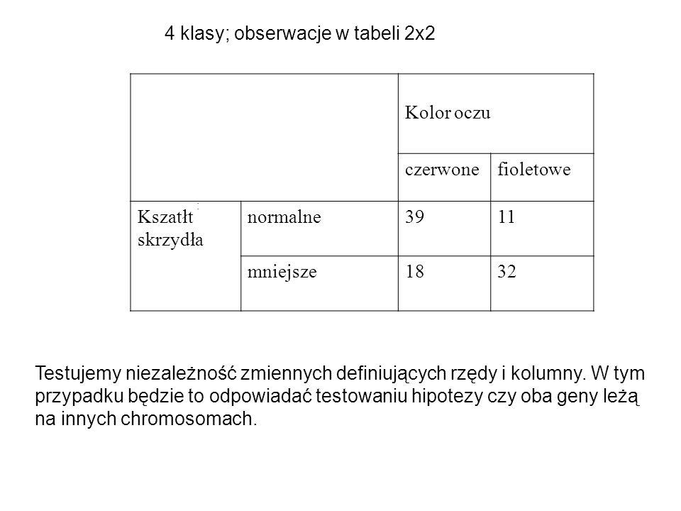 : Kolor oczu czerwonefioletowe Kszatłt skrzydła normalne3911 mniejsze1832 4 klasy; obserwacje w tabeli 2x2 Testujemy niezależność zmiennych definiując