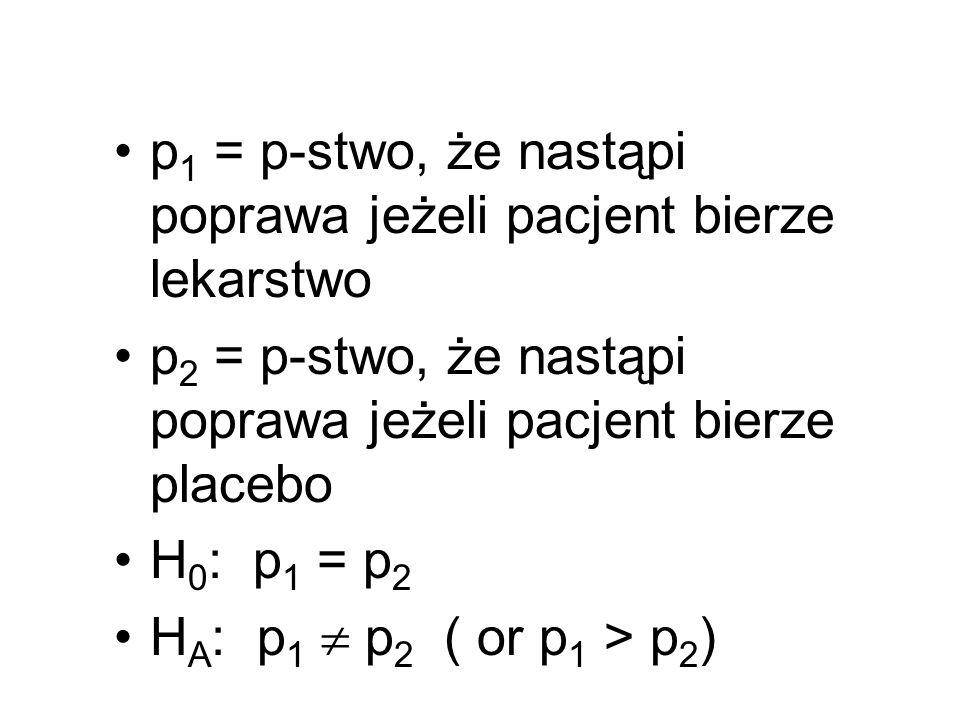 p 1 = p-stwo, że nastąpi poprawa jeżeli pacjent bierze lekarstwo p 2 = p-stwo, że nastąpi poprawa jeżeli pacjent bierze placebo H 0 : p 1 = p 2 H A :