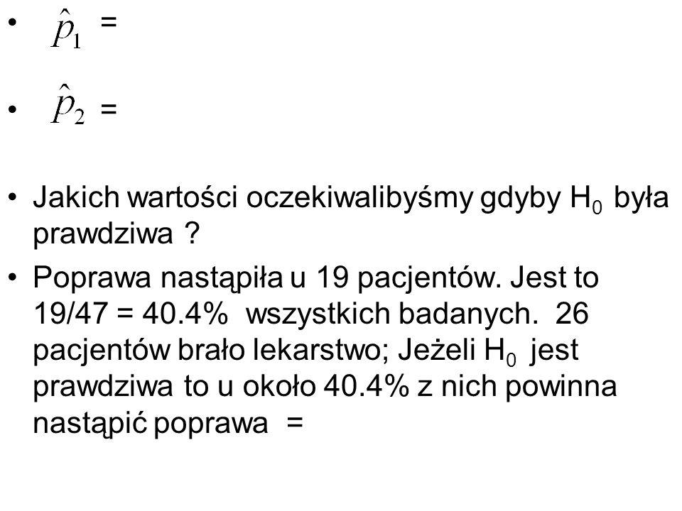 = = Jakich wartości oczekiwalibyśmy gdyby H 0 była prawdziwa ? Poprawa nastąpiła u 19 pacjentów. Jest to 19/47 = 40.4% wszystkich badanych. 26 pacjent