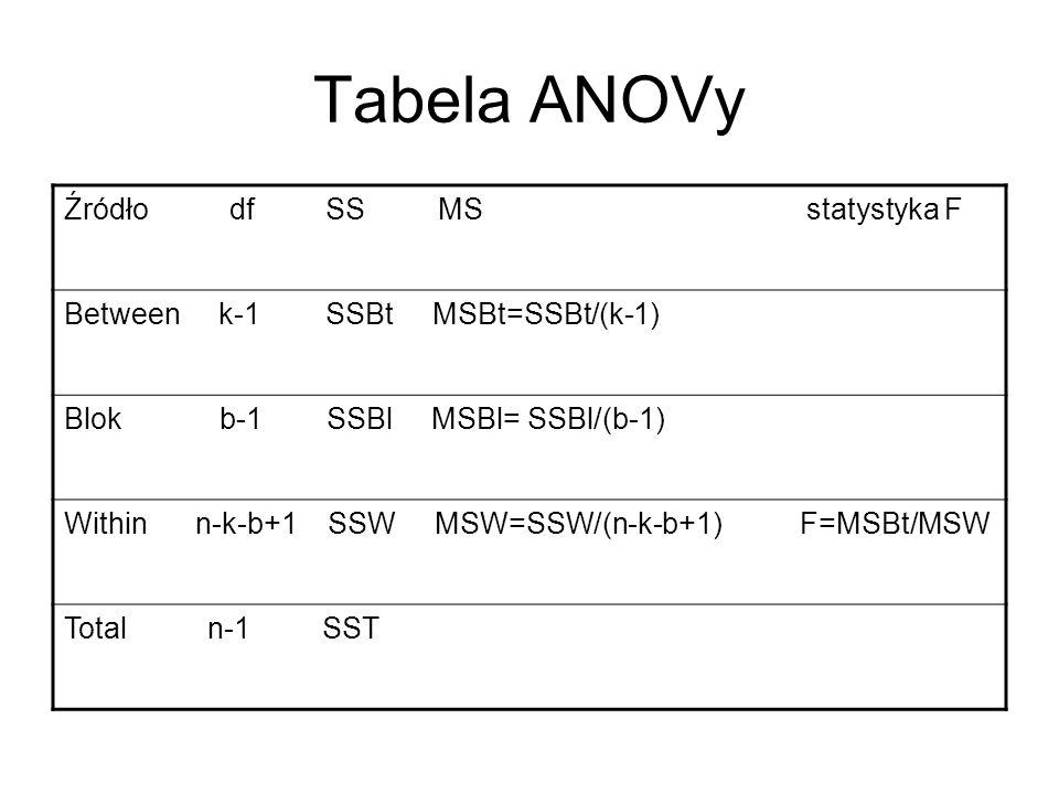 Tabela ANOVy Źródło df SS MS statystyka F Between k-1 SSBt MSBt=SSBt/(k-1) Blok b-1 SSBl MSBl= SSBl/(b-1) Within n-k-b+1 SSW MSW=SSW/(n-k-b+1) F=MSBt/