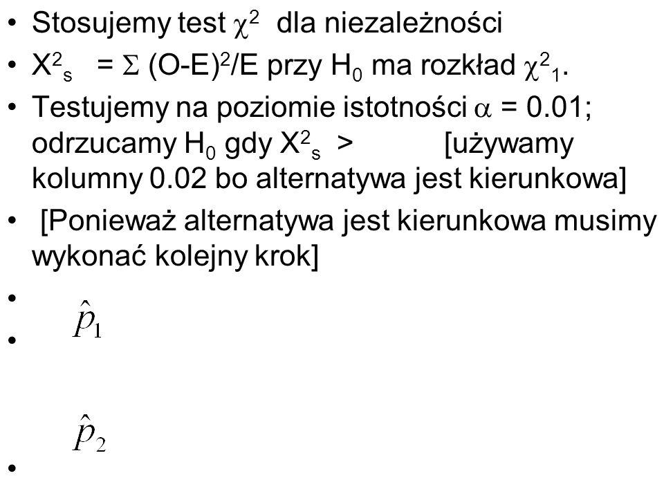 Stosujemy test 2 dla niezależności X 2 s = (O-E) 2 /E przy H 0 ma rozkład 2 1. Testujemy na poziomie istotności = 0.01; odrzucamy H 0 gdy X 2 s > [uży