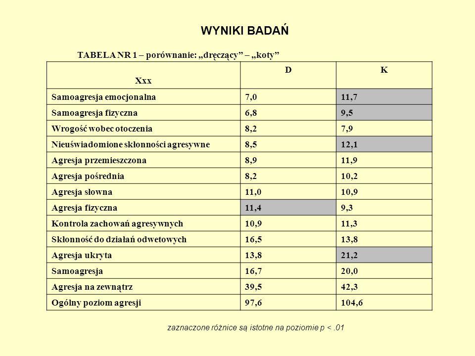 TABELA NR 2 – porównanie: dręczący – ich rówieśnicy XxxDKD Samoagresja emocjonalna7,04,3 Samoagresja fizyczna6,84,7 Wrogość wobec otoczenia8,26,3 Nieuświadomione skłonności agresywne8,58,4 Agresja przemieszczona8,97,0 Agresja pośrednia8,26,8 Agresja słowna11,08,2 Agresja fizyczna11,45,7 Kontrola zachowań agresywnych10,97,8 Skłonność do działań odwetowych16,512,5 Agresja ukryta13,89,0 Samoagresja16,714,7 Agresja na zewnątrz39,527,7 Ogólny poziom agresji97,678,1 zaznaczone różnice są istotne na poziomie p <.01
