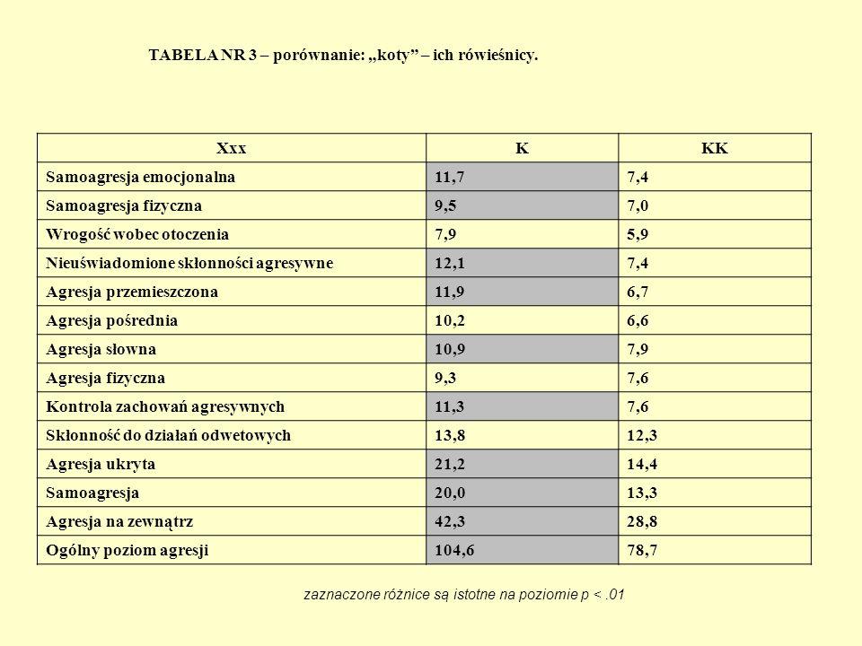TABELA NR 4 – porównanie grup kontrolnych ( pierwszoklasiści – trzecioklasiści ) XxxKKKD Samoagresja emocjonalna7,44,3 Samoagresja fizyczna7,04,7 Wrogość wobec otoczenia5,96,3 Nieuświadomione skłonności agresywne7,48,4 Agresja przemieszczona6,77,0 Agresja pośrednia6,66,8 Agresja słowna7,98,2 Agresja fizyczna7,65,7 Kontrola zachowań agresywnych7,67,8 Skłonność do działań odwetowych12,312,5 Agresja ukryta14,49,0 Samoagresja13,314,7 Agresja na zewnątrz28,827,7 Ogólny poziom agresji78,778,1 zaznaczone różnice są istotne na poziomie p <.01