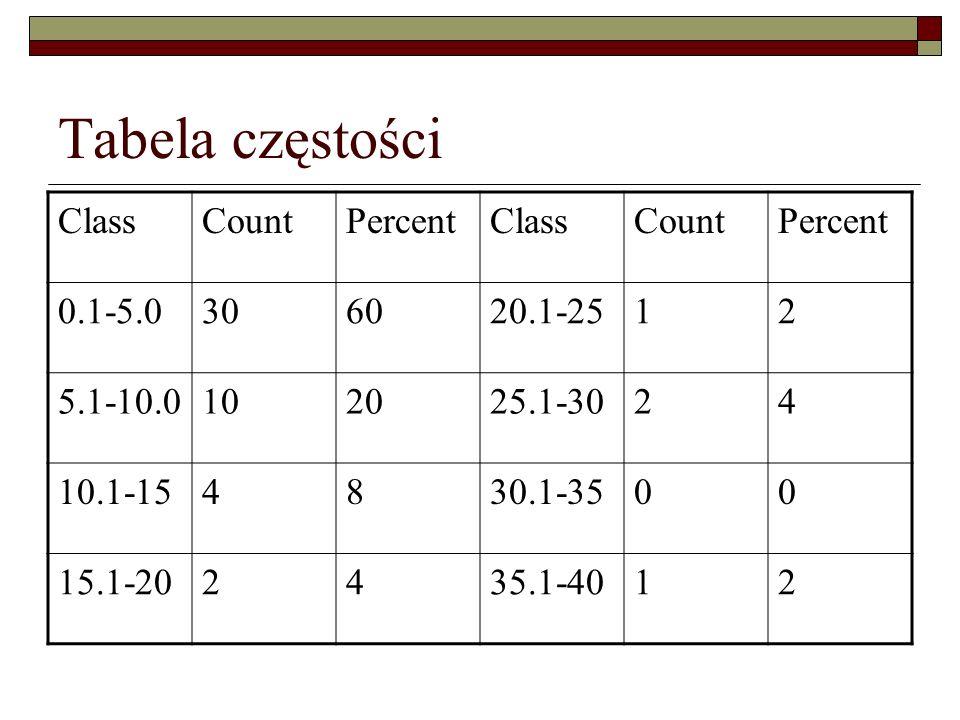 Tabela częstości ClassCountPercentClassCountPercent 0.1-5.0306020.1-2512 5.1-10.0102025.1-3024 10.1-154830.1-3500 15.1-202435.1-4012
