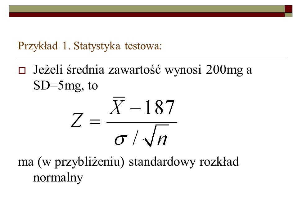 Przykład 1. Statystyka testowa: Jeżeli średnia zawartość wynosi 200mg a SD=5mg, to ma (w przybliżeniu) standardowy rozkład normalny