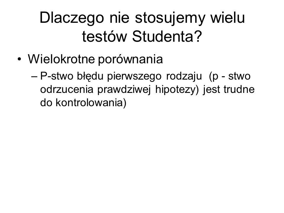 Dlaczego nie stosujemy wielu testów Studenta? Wielokrotne porównania –P-stwo błędu pierwszego rodzaju (p - stwo odrzucenia prawdziwej hipotezy) jest t