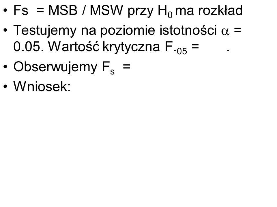 Fs = MSB / MSW przy H 0 ma rozkład Testujemy na poziomie istotności = 0.05. Wartość krytyczna F. 05 =. Obserwujemy F s = Wniosek: