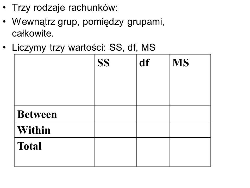 Trzy rodzaje rachunków: Wewnątrz grup, pomiędzy grupami, całkowite. Liczymy trzy wartości: SS, df, MS SSdfMS Between Within Total