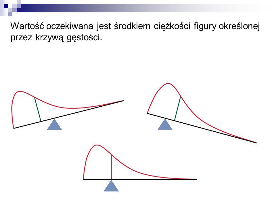Wartość oczekiwana jest środkiem ciężkości figury określonej przez krzywą gęstości.