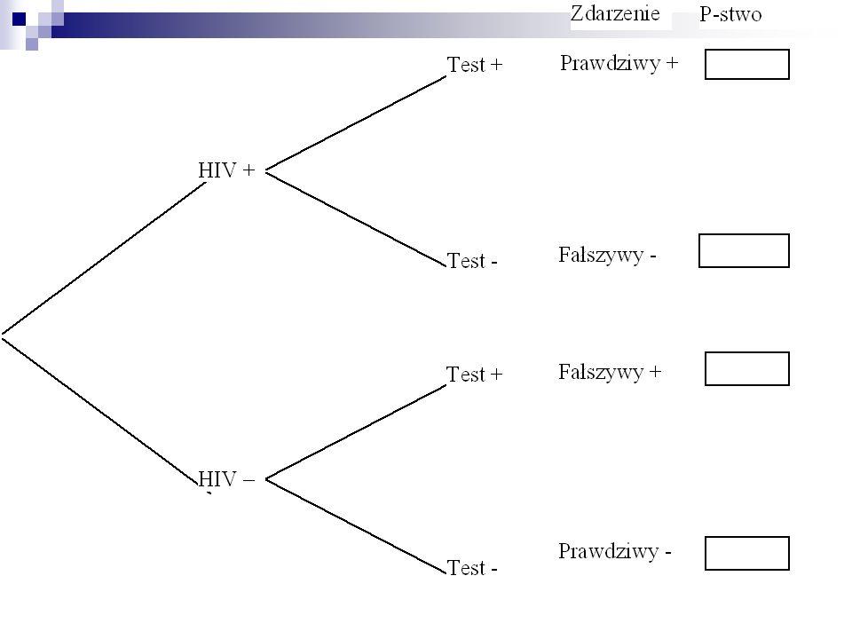 Schemat Bernoulliego: n niezależnych powtórzeń tego samego eksperymentu dwa możliwe wyniki w każdej próbie - ``sukces i ``porażka (np.