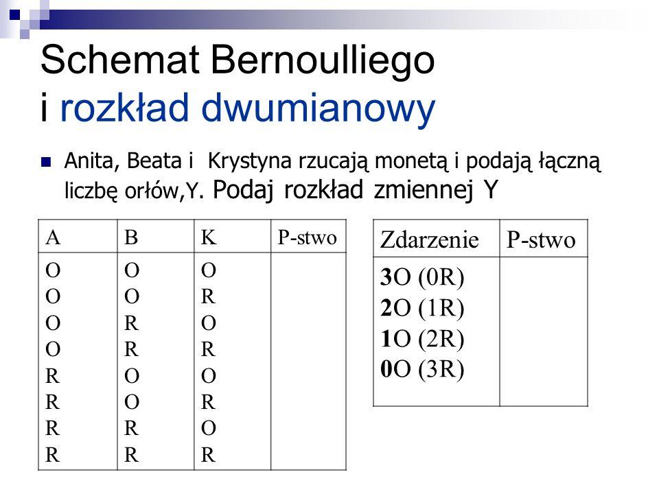 Schemat Bernoulliego i rozkład dwumianowy Anita, Beata i Krystyna rzucają monetą i podają łączną liczbę orłów,Y. Podaj rozkład zmiennej Y ABKP-stwo OO