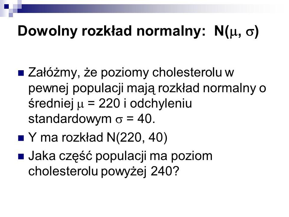 Dowolny rozkład normalny: N(, ) Załóżmy, że poziomy cholesterolu w pewnej populacji mają rozkład normalny o średniej = 220 i odchyleniu standardowym =