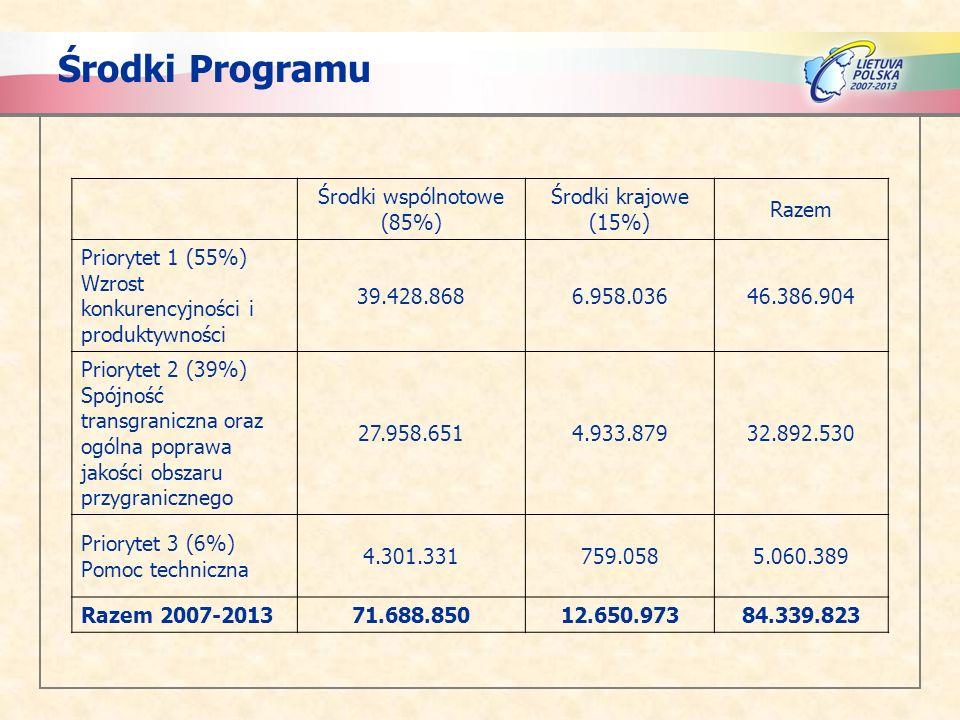 Środki Programu Środki wspólnotowe (85%) Środki krajowe (15%) Razem Priorytet 1 (55%) Wzrost konkurencyjności i produktywności 39.428.8686.958.03646.386.904 Priorytet 2 (39%) Spójność transgraniczna oraz ogólna poprawa jakości obszaru przygranicznego 27.958.6514.933.87932.892.530 Priorytet 3 (6%) Pomoc techniczna 4.301.331759.0585.060.389 Razem 2007-201371.688.85012.650.97384.339.823