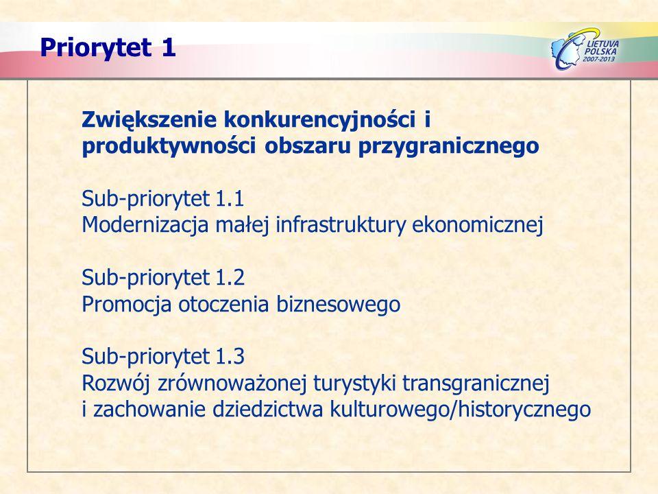 Priorytet 1 Zwiększenie konkurencyjności i produktywności obszaru przygranicznego Sub-priorytet 1.1 Modernizacja małej infrastruktury ekonomicznej Sub-priorytet 1.2 Promocja otoczenia biznesowego Sub-priorytet 1.3 Rozwój zrównoważonej turystyki transgranicznej i zachowanie dziedzictwa kulturowego/historycznego