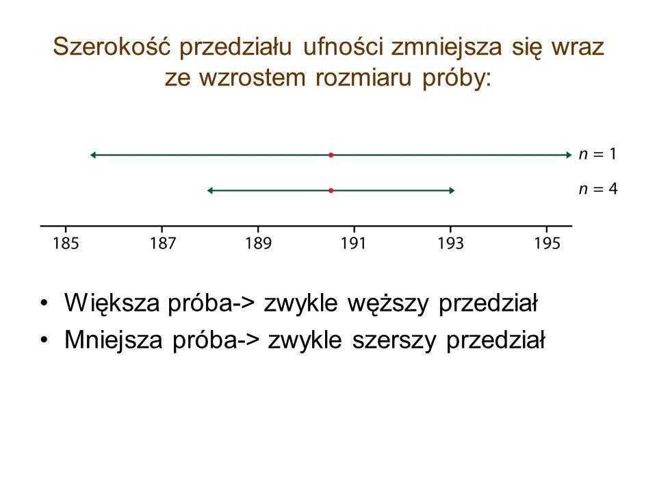 Szerokość przedziału ufności zmniejsza się wraz ze wzrostem rozmiaru próby: Większa próba-> zwykle węższy przedział Mniejsza próba-> zwykle szerszy pr