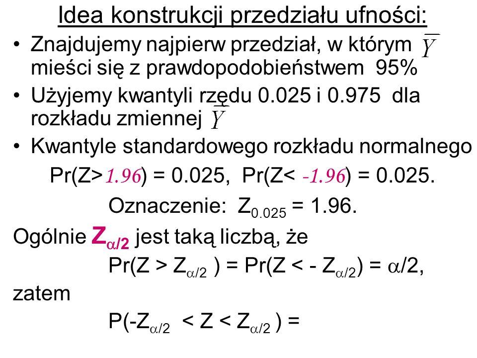 Idea konstrukcji przedziału ufności: Znajdujemy najpierw przedział, w którym mieści się z prawdopodobieństwem 95% Użyjemy kwantyli rzędu 0.025 i 0.975
