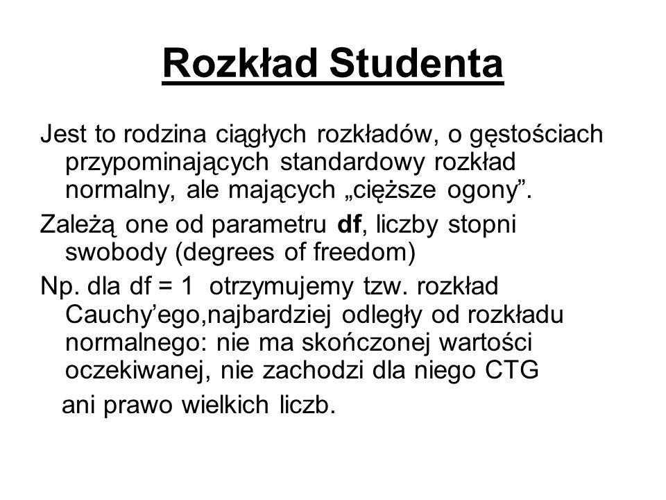 Rozkład Studenta Jest to rodzina ciągłych rozkładów, o gęstościach przypominających standardowy rozkład normalny, ale mających cięższe ogony. Zależą o