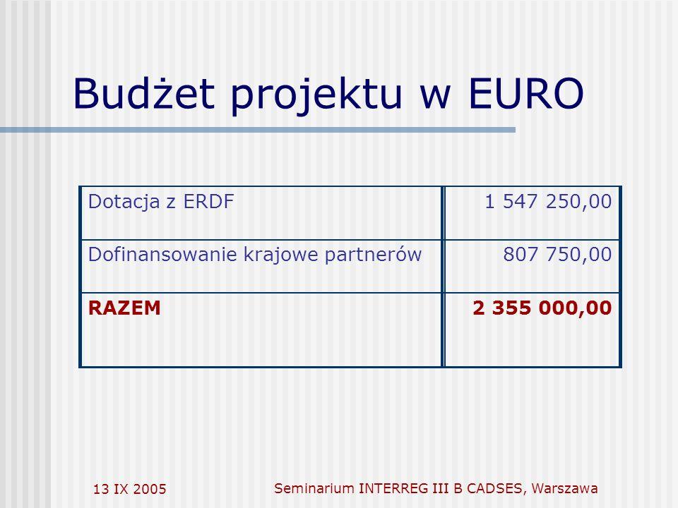 13 IX 2005Seminarium INTERREG III B CADSES, Warszawa Budżet projektu w EURO Dotacja z ERDF1 547 250,00 Dofinansowanie krajowe partnerów807 750,00 RAZEM2 355 000,00