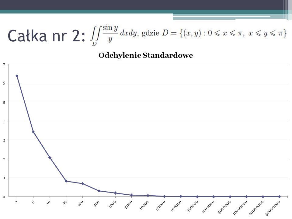Poglądowe przedstawienie wzrostu dokładności obliczeń metodą Monte Carlo wraz ze wzrostem n dla całki nr 1
