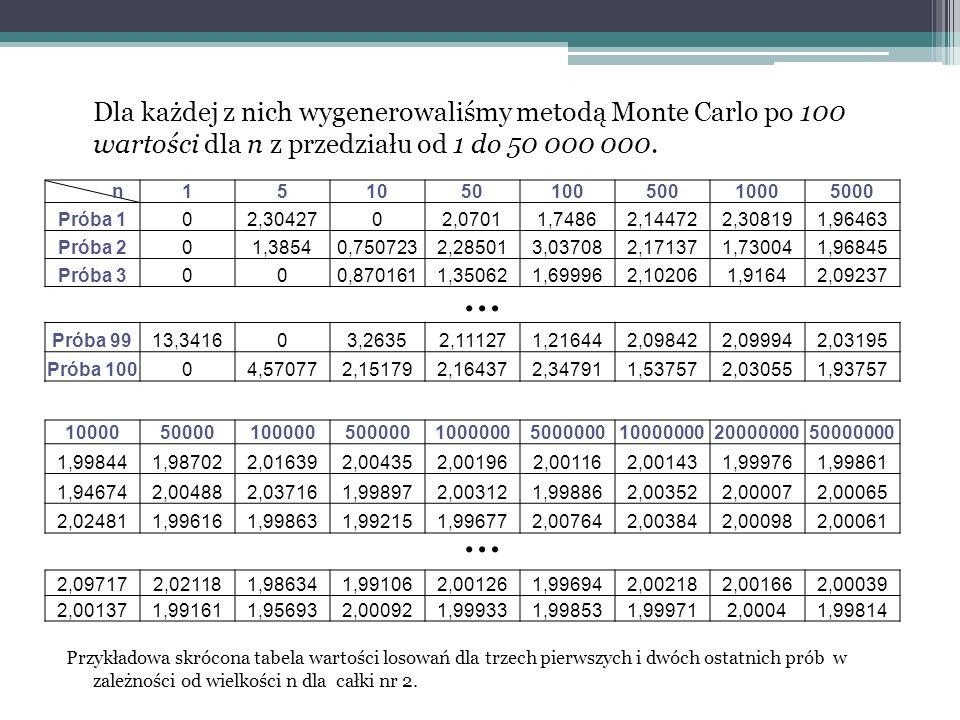 Przedstawienie doświadczenia Do prezentacji metody Monte Carlo obliczającej całki podwójne wykorzystaliśmy następujące całki: 1. 2. 3.