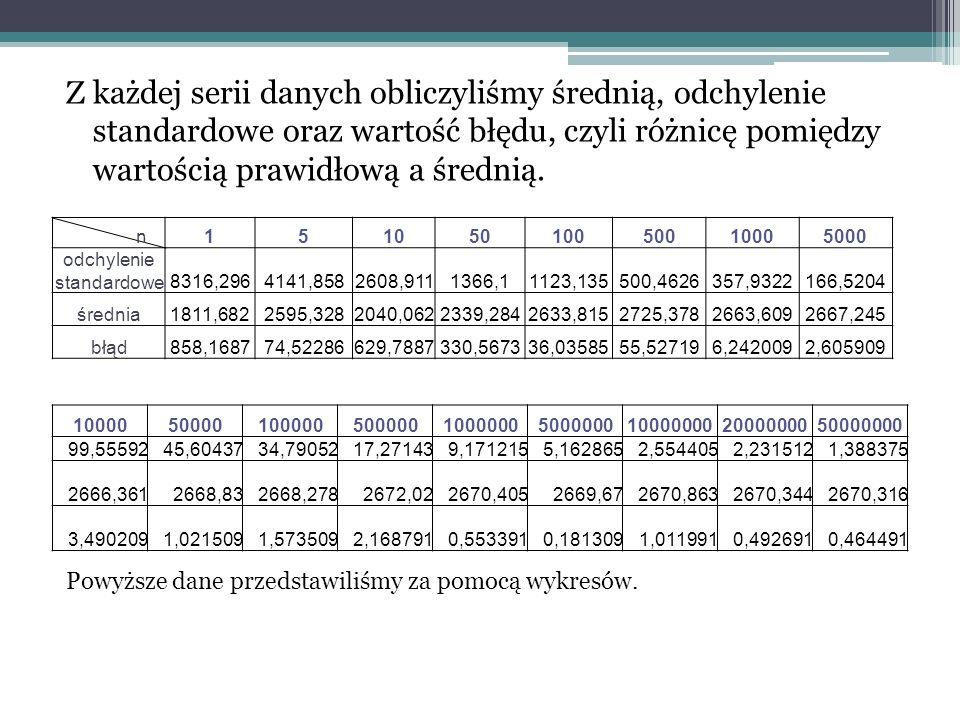 Następnie przy użyciu kalkulatora obliczyliśmy prawidłowe wartości powyższych całek.