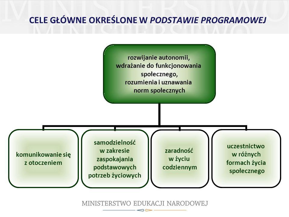 CELE GŁÓWNE OKREŚLONE W PODSTAWIE PROGRAMOWEJ rozwijanie autonomii, wdrażanie do funkcjonowania społecznego, rozumienia i uznawania norm społecznych k