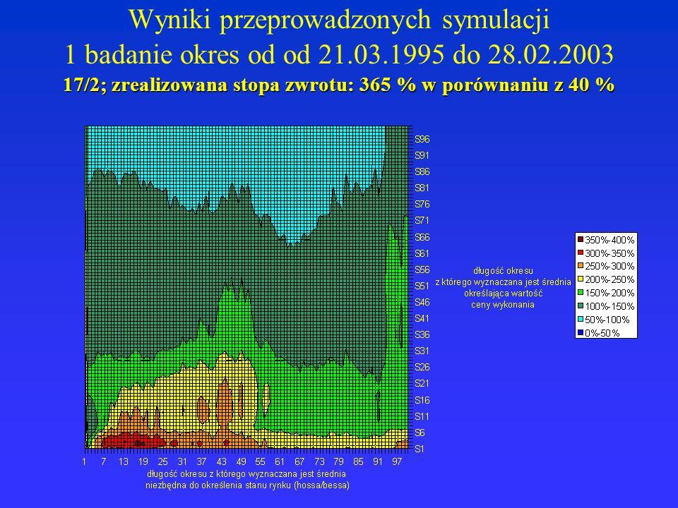 17/2; zrealizowana stopa zwrotu: 365 % w porównaniu z 40 % Wyniki przeprowadzonych symulacji 1 badanie okres od od 21.03.1995 do 28.02.2003 17/2; zrealizowana stopa zwrotu: 365 % w porównaniu z 40 %