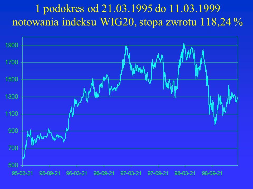 1 podokres od 21.03.1995 do 11.03.1999 notowania indeksu WIG20, stopa zwrotu 118,24 %