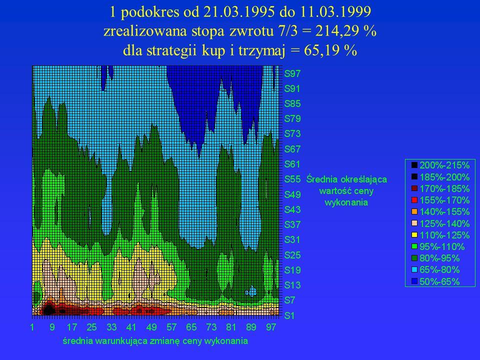 1 podokres od 21.03.1995 do 11.03.1999 zrealizowana stopa zwrotu 7/3 = 214,29 % dla strategii kup i trzymaj = 65,19 %