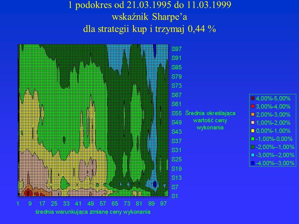 1 podokres od 21.03.1995 do 11.03.1999 wskaźnik Sharpea dla strategii kup i trzymaj 0,44 %