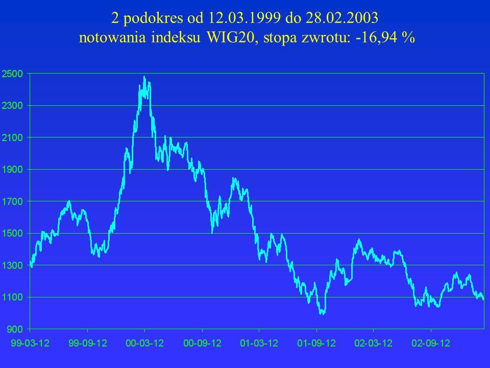 2 podokres od 12.03.1999 do 28.02.2003 notowania indeksu WIG20, stopa zwrotu: -16,94 %