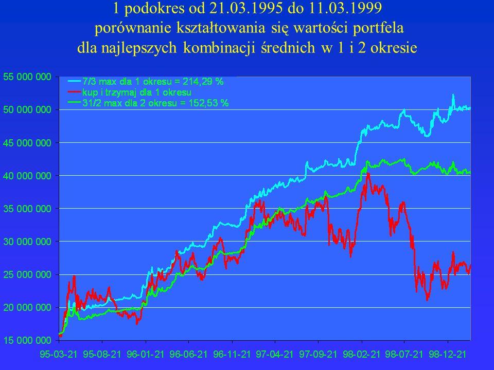 1 podokres od 21.03.1995 do 11.03.1999 porównanie kształtowania się wartości portfela dla najlepszych kombinacji średnich w 1 i 2 okresie