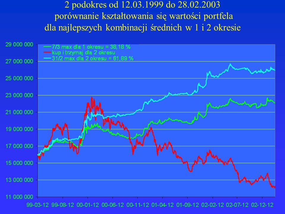 2 podokres od 12.03.1999 do 28.02.2003 porównanie kształtowania się wartości portfela dla najlepszych kombinacji średnich w 1 i 2 okresie