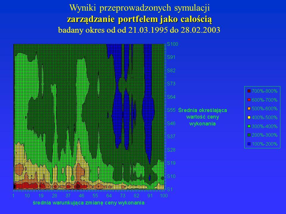 Wyniki przeprowadzonych symulacji zarządzanie portfelem jako całością badany okres od od 21.03.1995 do 28.02.2003