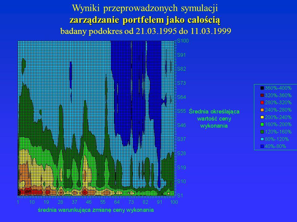 Wyniki przeprowadzonych symulacji zarządzanie portfelem jako całością badany podokres od 21.03.1995 do 11.03.1999