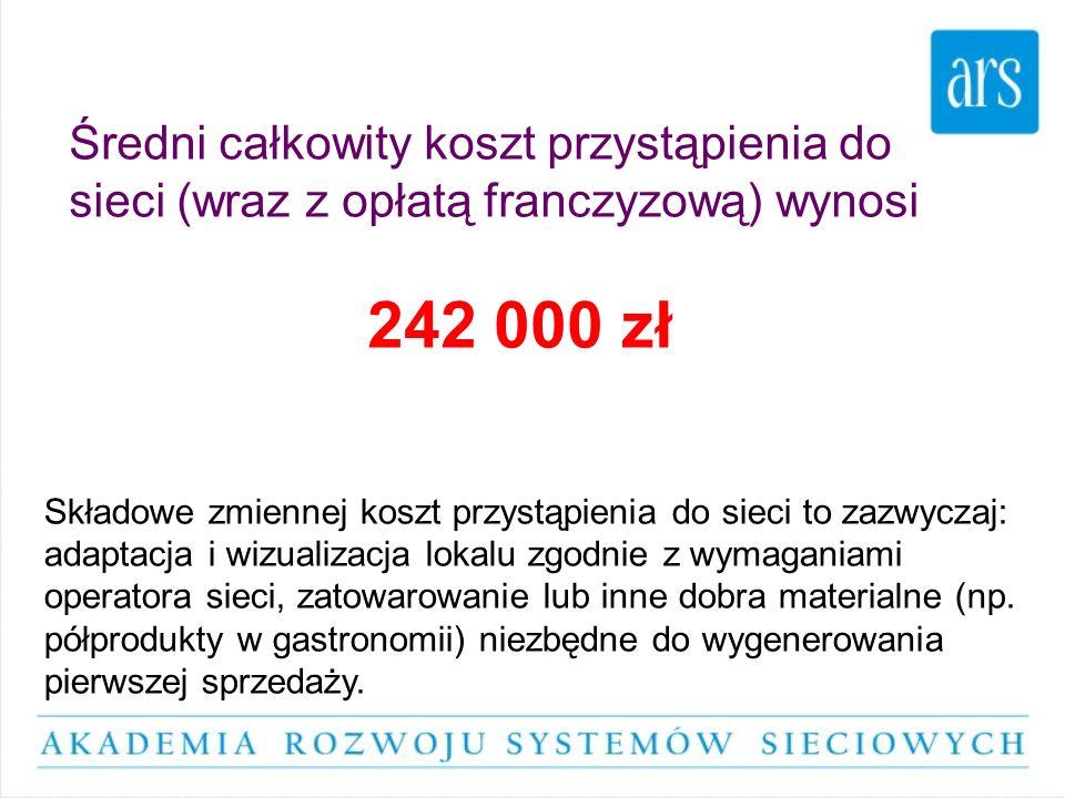 Średni całkowity koszt przystąpienia do sieci (wraz z opłatą franczyzową) wynosi 242 000 zł Składowe zmiennej koszt przystąpienia do sieci to zazwycza