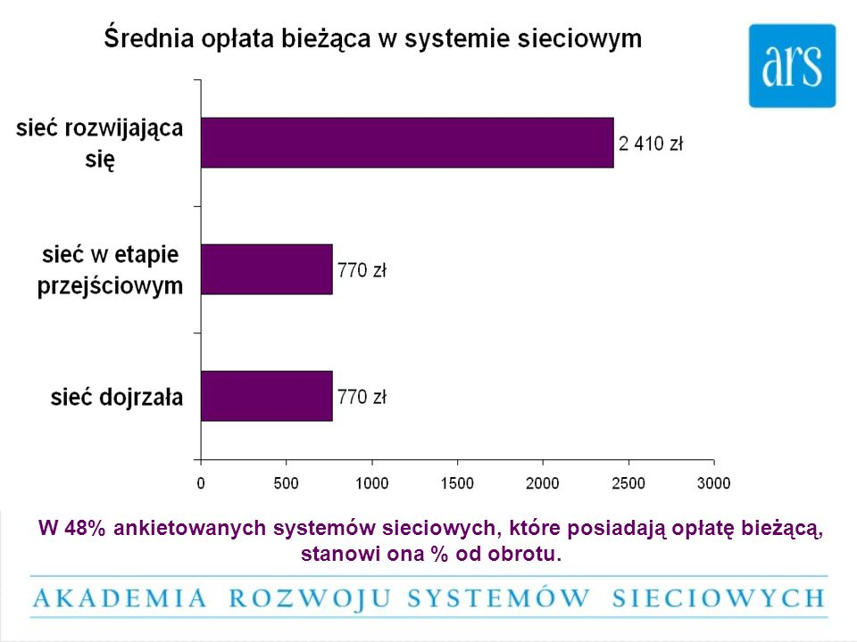 W 48% ankietowanych systemów sieciowych, które posiadają opłatę bieżącą, stanowi ona % od obrotu.
