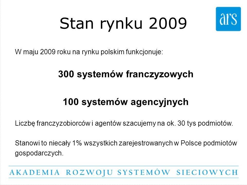 Stan rynku 2009 W maju 2009 roku na rynku polskim funkcjonuje: 300 systemów franczyzowych 100 systemów agencyjnych Liczbę franczyzobiorców i agentów s