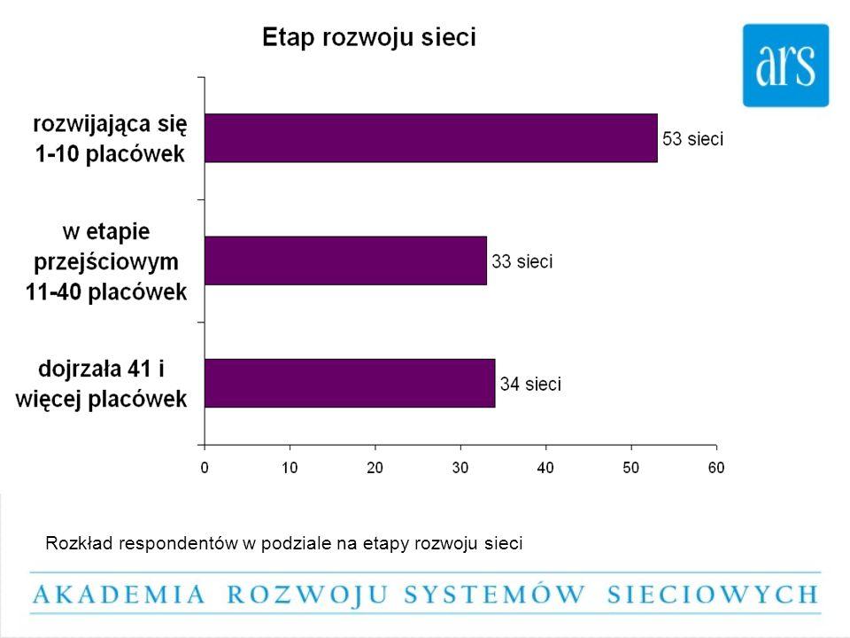 Rozkład respondentów w podziale na etapy rozwoju sieci