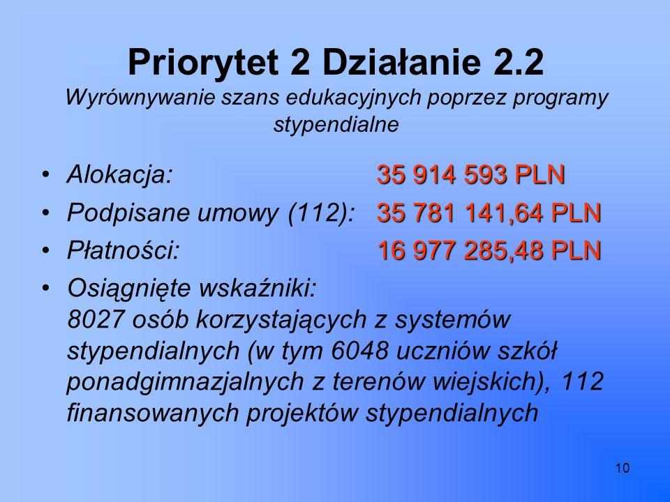 10 Priorytet 2 Działanie 2.2 Wyrównywanie szans edukacyjnych poprzez programy stypendialne 35 914 593 PLNAlokacja:35 914 593 PLN 35 781 141,64 PLNPodpisane umowy (112):35 781 141,64 PLN 16 977 285,48 PLNPłatności: 16 977 285,48 PLN Osiągnięte wskaźniki: 8027 osób korzystających z systemów stypendialnych (w tym 6048 uczniów szkół ponadgimnazjalnych z terenów wiejskich), 112 finansowanych projektów stypendialnych