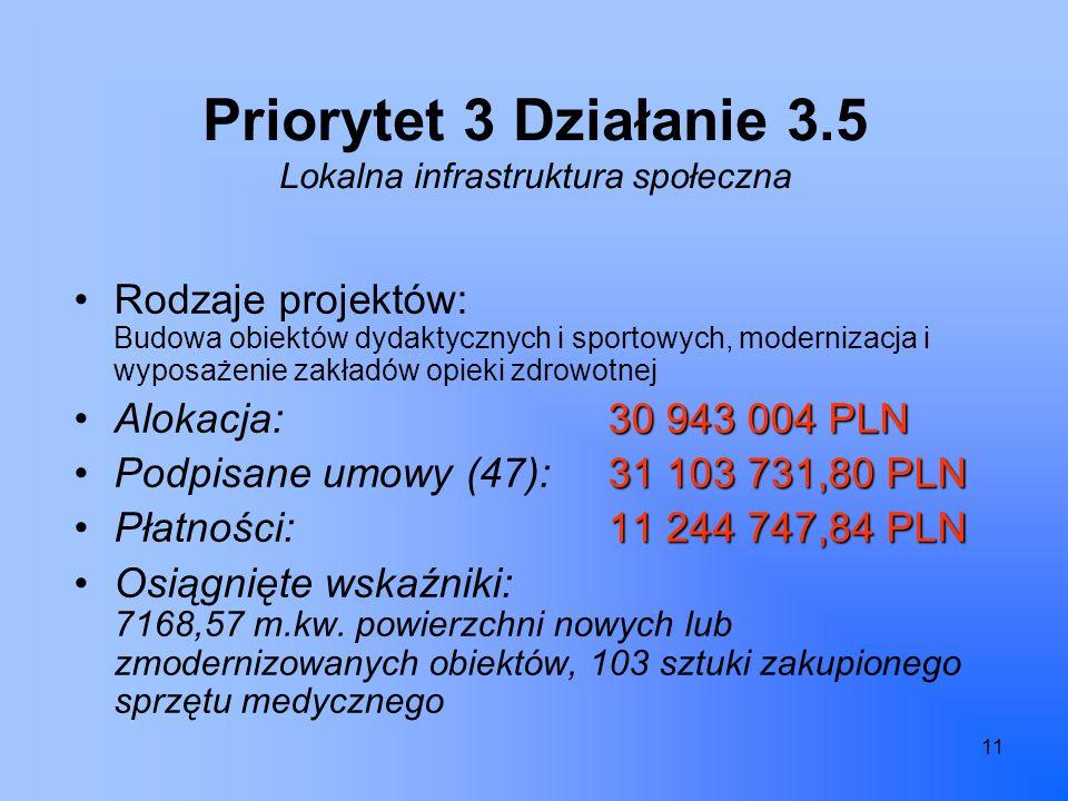 11 Priorytet 3 Działanie 3.5 Lokalna infrastruktura społeczna Rodzaje projektów: Budowa obiektów dydaktycznych i sportowych, modernizacja i wyposażenie zakładów opieki zdrowotnej 30 943 004 PLNAlokacja: 30 943 004 PLN 31 103 731,80 PLNPodpisane umowy (47):31 103 731,80 PLN 11 244 747,84 PLNPłatności:11 244 747,84 PLN Osiągnięte wskaźniki: 7168,57 m.kw.