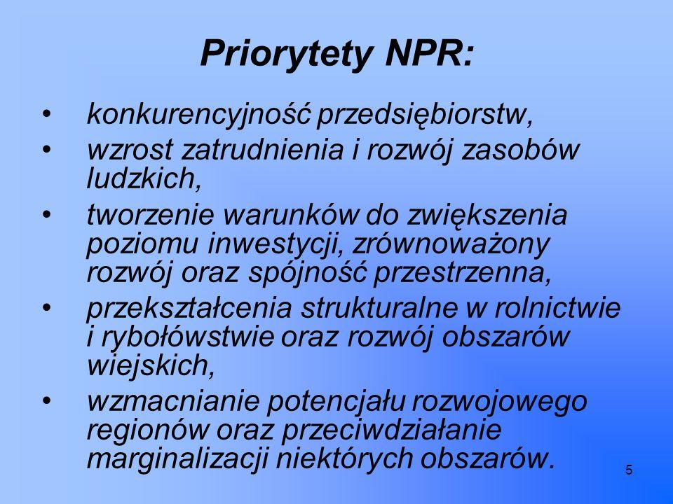 5 Priorytety NPR: konkurencyjność przedsiębiorstw, wzrost zatrudnienia i rozwój zasobów ludzkich, tworzenie warunków do zwiększenia poziomu inwestycji, zrównoważony rozwój oraz spójność przestrzenna, przekształcenia strukturalne w rolnictwie i rybołówstwie oraz rozwój obszarów wiejskich, wzmacnianie potencjału rozwojowego regionów oraz przeciwdziałanie marginalizacji niektórych obszarów.