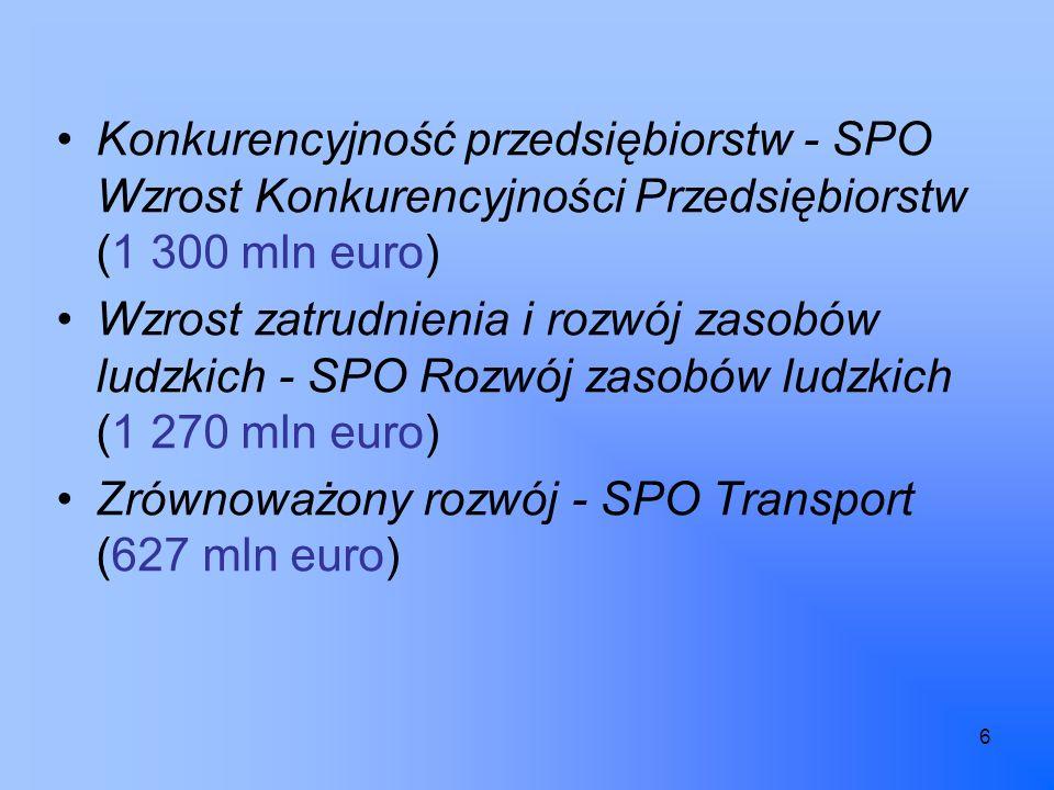 6 Konkurencyjność przedsiębiorstw - SPO Wzrost Konkurencyjności Przedsiębiorstw (1 300 mln euro) Wzrost zatrudnienia i rozwój zasobów ludzkich - SPO Rozwój zasobów ludzkich (1 270 mln euro) Zrównoważony rozwój - SPO Transport (627 mln euro)
