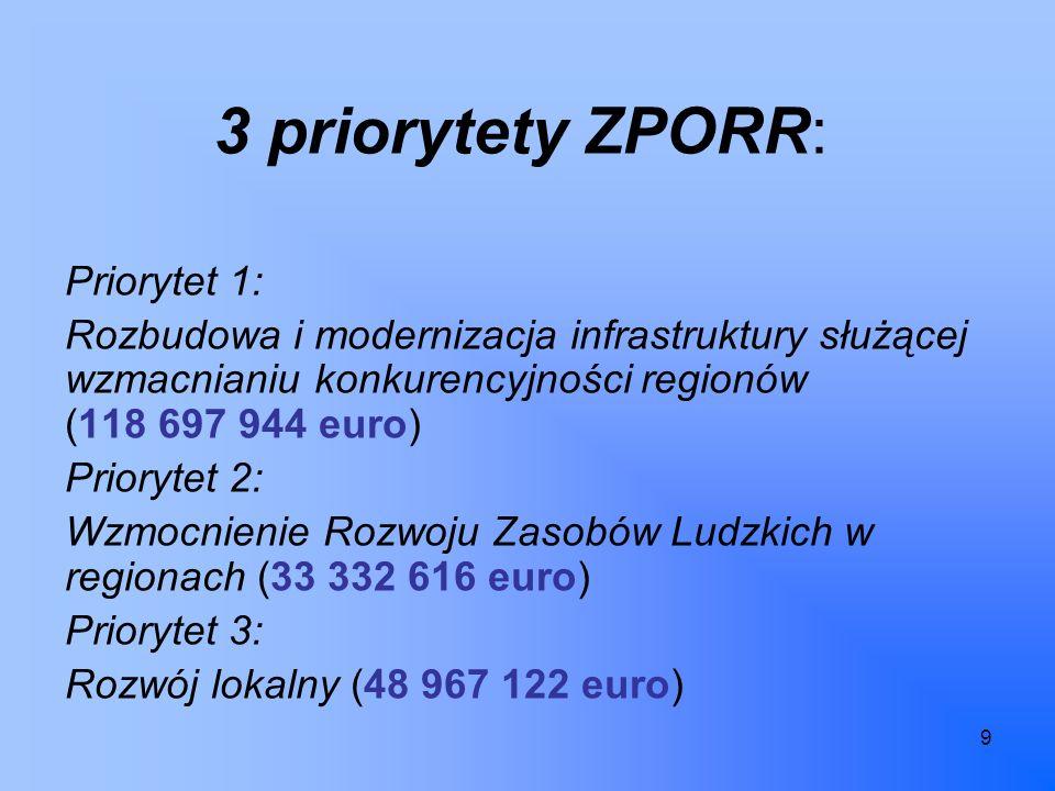 9 3 priorytety ZPORR: Priorytet 1: Rozbudowa i modernizacja infrastruktury służącej wzmacnianiu konkurencyjności regionów (118 697 944 euro) Priorytet 2: Wzmocnienie Rozwoju Zasobów Ludzkich w regionach (33 332 616 euro) Priorytet 3: Rozwój lokalny (48 967 122 euro)