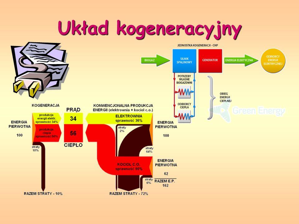 Zastosowanie Kogeneracja jest najbardziej odpowiednia do zastosowania w przypadku stałego zapotrzebowania na energię cieplną oraz znacznego obciążenia podstawowego instalacji elektrycznej.