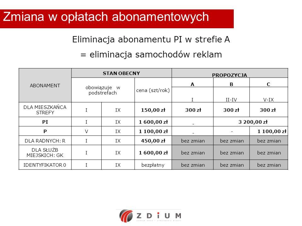 Zmiana w opłatach abonamentowych Eliminacja abonamentu PI w strefie A = eliminacja samochodów reklam ABONAMENT STAN OBECNY PROPOZYCJA obowiązuje w podstrefach cena (szt/rok) ABC III-IVV-IX DLA MIESZKAŃCA STREFY IIX150,00 zł 300 zł PIIIX1 600,00 zł - 3 200,00 zł PVIX1 100,00 zł - - DLA RADNYCH: RIIX450,00 zł bez zmian DLA SŁUŻB MIEJSKICH: GK IIX1 600,00 zł bez zmian IDENTYFIKATOR 0IIXbezpłatny bez zmian