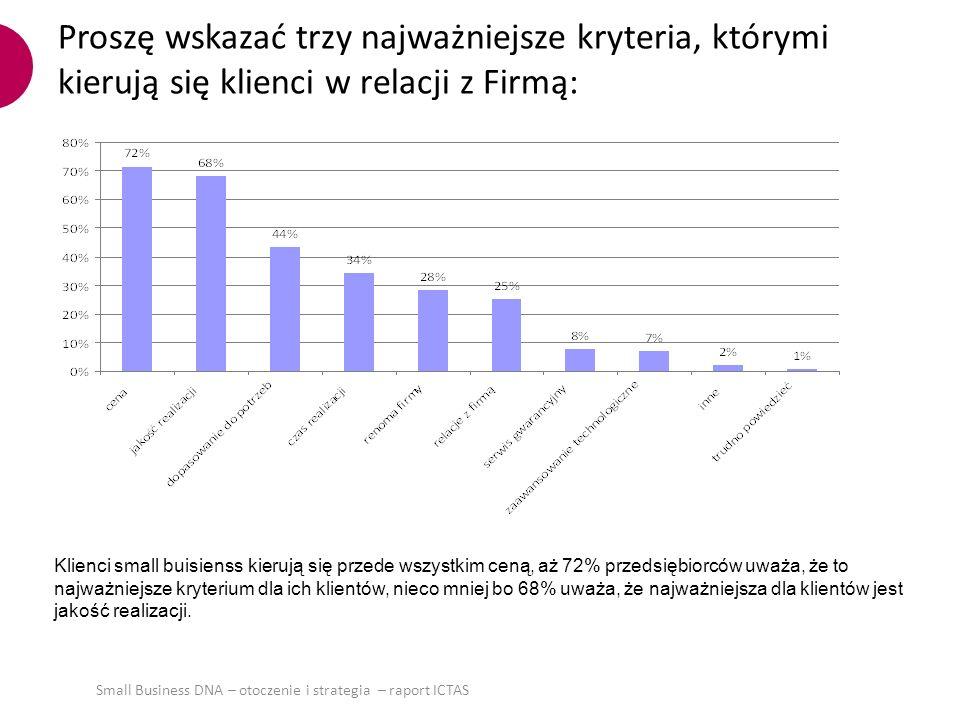 Proszę powiedzieć, kim są główni konkurenci Firmy: Główna konkurencja dla firm small biznes to firmy polskie działające na rynkach regionalnych – z taką konkurencją ma do czynienia 59% firm, co trzecia firma konkuruje z przedsiębiorstwami ogólnopolskimi, a co czwarta (24%) z szarą strefą.