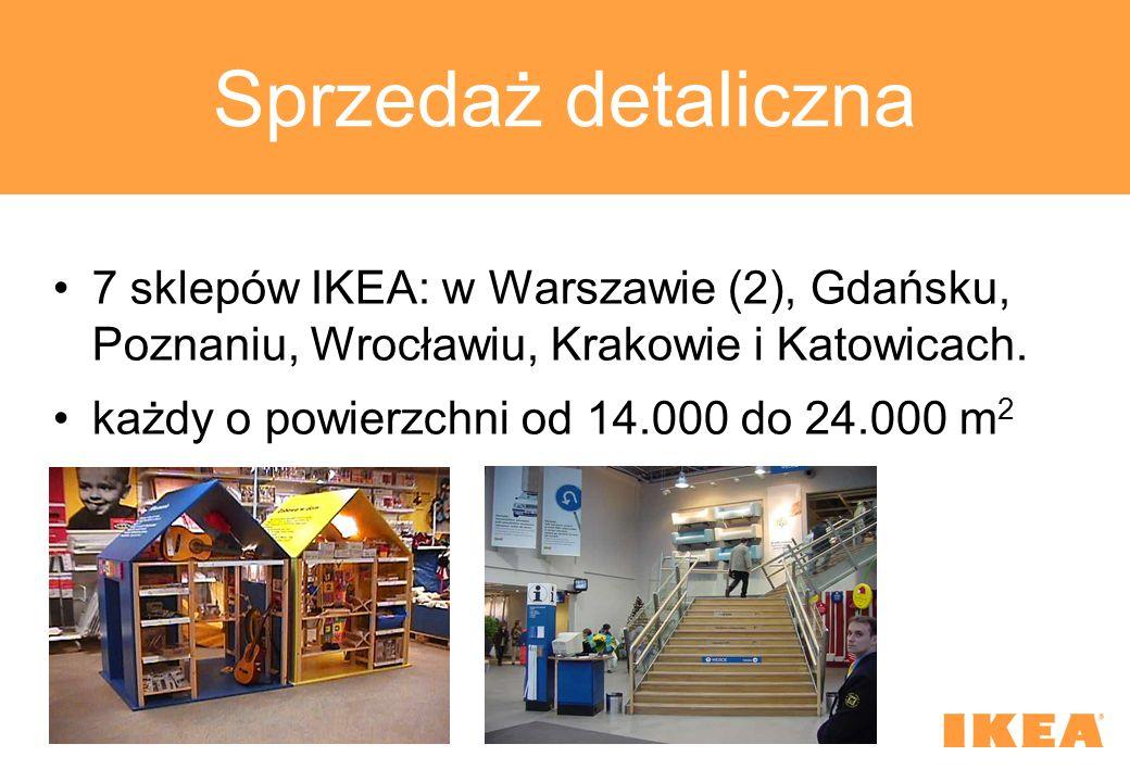 Sprzedaż detaliczna 7 sklepów IKEA: w Warszawie (2), Gdańsku, Poznaniu, Wrocławiu, Krakowie i Katowicach. każdy o powierzchni od 14.000 do 24.000 m 2